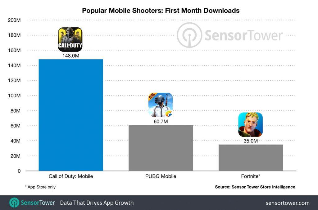I dati di download nel primo mese di disponibilità di Call of Duty: Mobile.