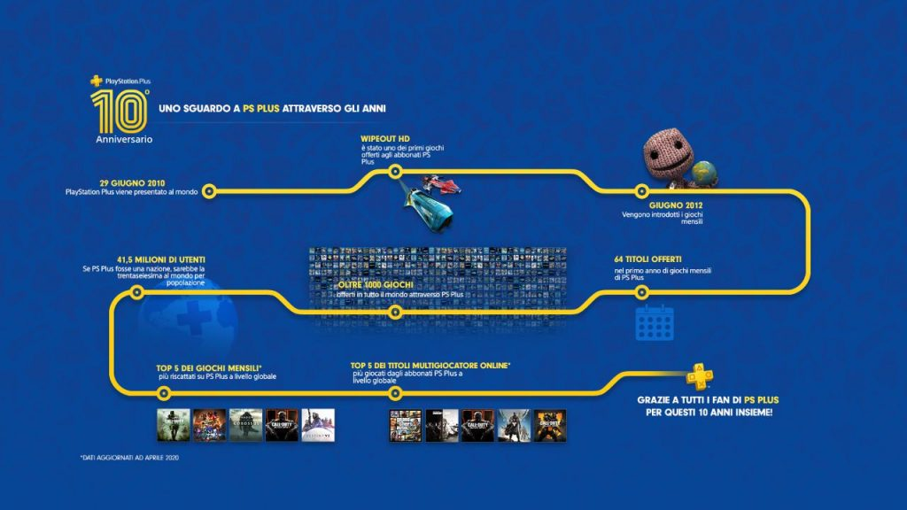 PSPlus10Year_infographic_003a_1920x1080_v1_MELIT