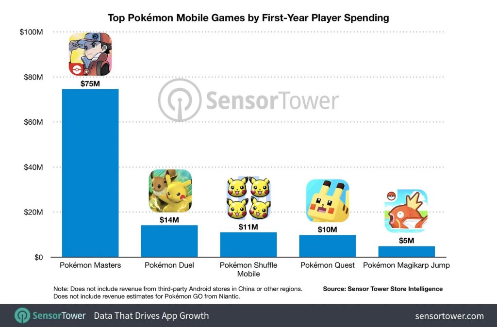 top-pokemon-mobile-games-by-first-year-player-spending