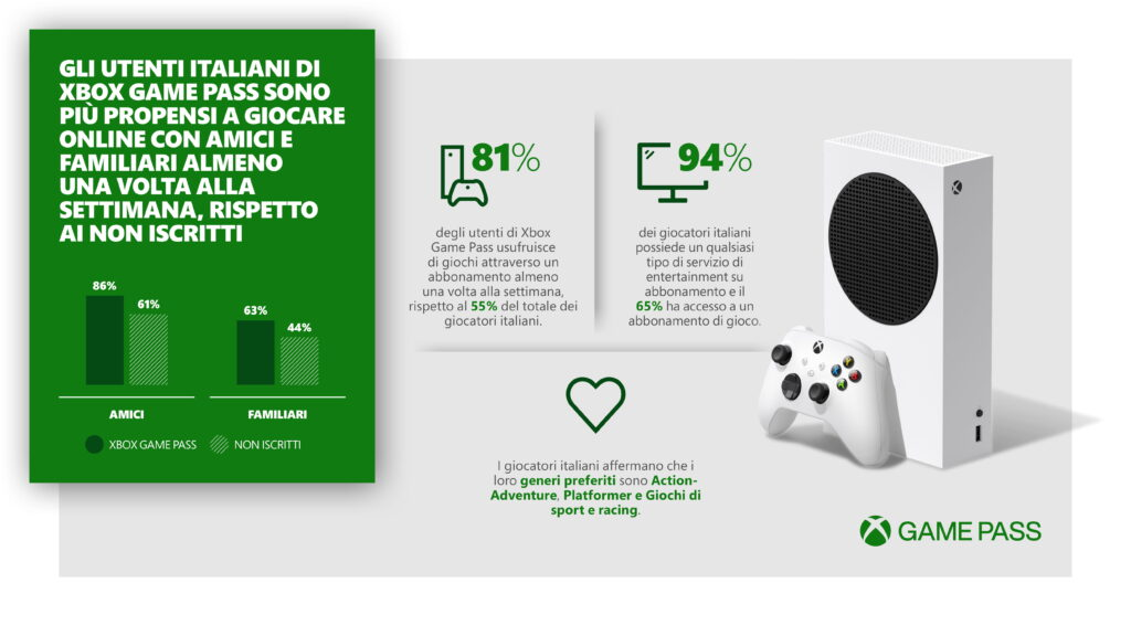 XBOX_Game_Pass_Infographic_ITALY